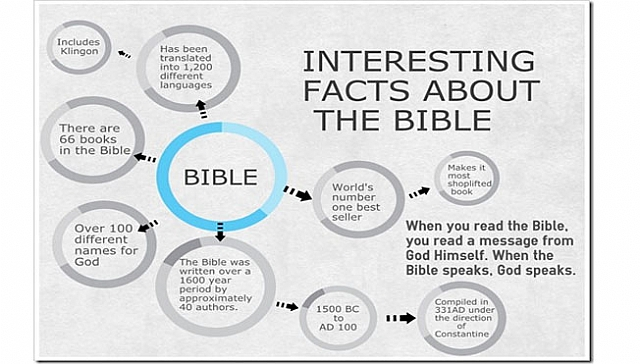 Interesting Facts About The Bible!!!