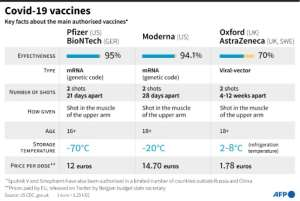 Key facts on main authorised Covid-19 vaccines.  By Jonathan WALTER (AFP)