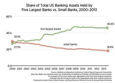 Dodd Frank Failure