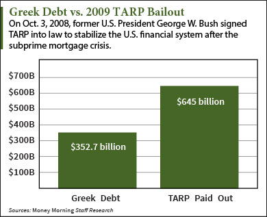 How Much Does Greece Owe In Debt