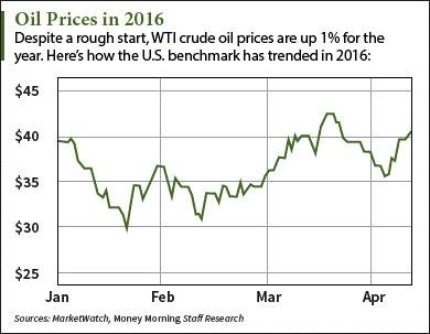 oil price prediction 2016