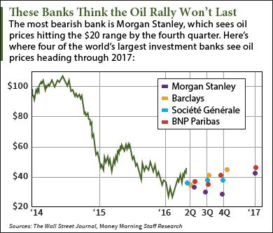 oil price predictions