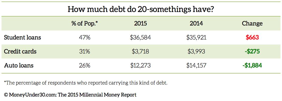 2015-Millennial-Money-Report-Debt
