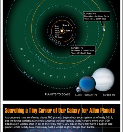 how tatooine planets orbit twin stars of kepler 47 infographic  [ 610 x 1423 Pixel ]