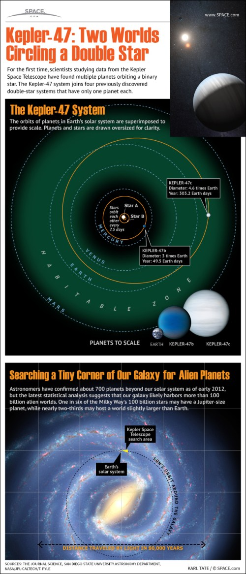 small resolution of how tatooine planets orbit twin stars of kepler 47 infographic