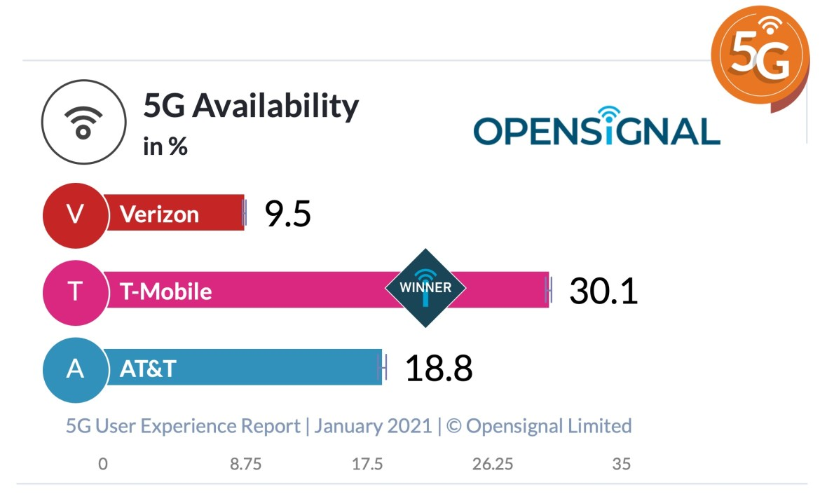 T-Mobile 5G availability