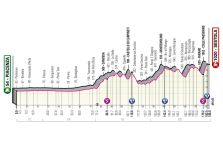 Stage 4 - Giro d'Italia 2021: Stage 4 preview