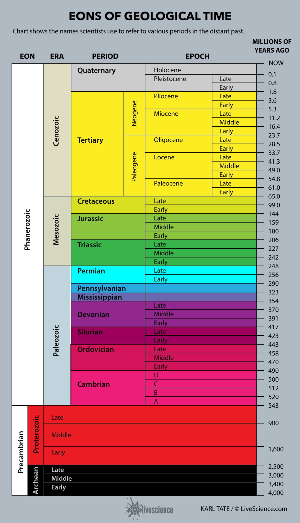 Chart Of Geological Time Infographic