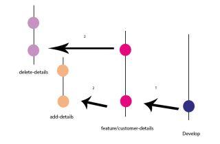 Version control: Adding new branch