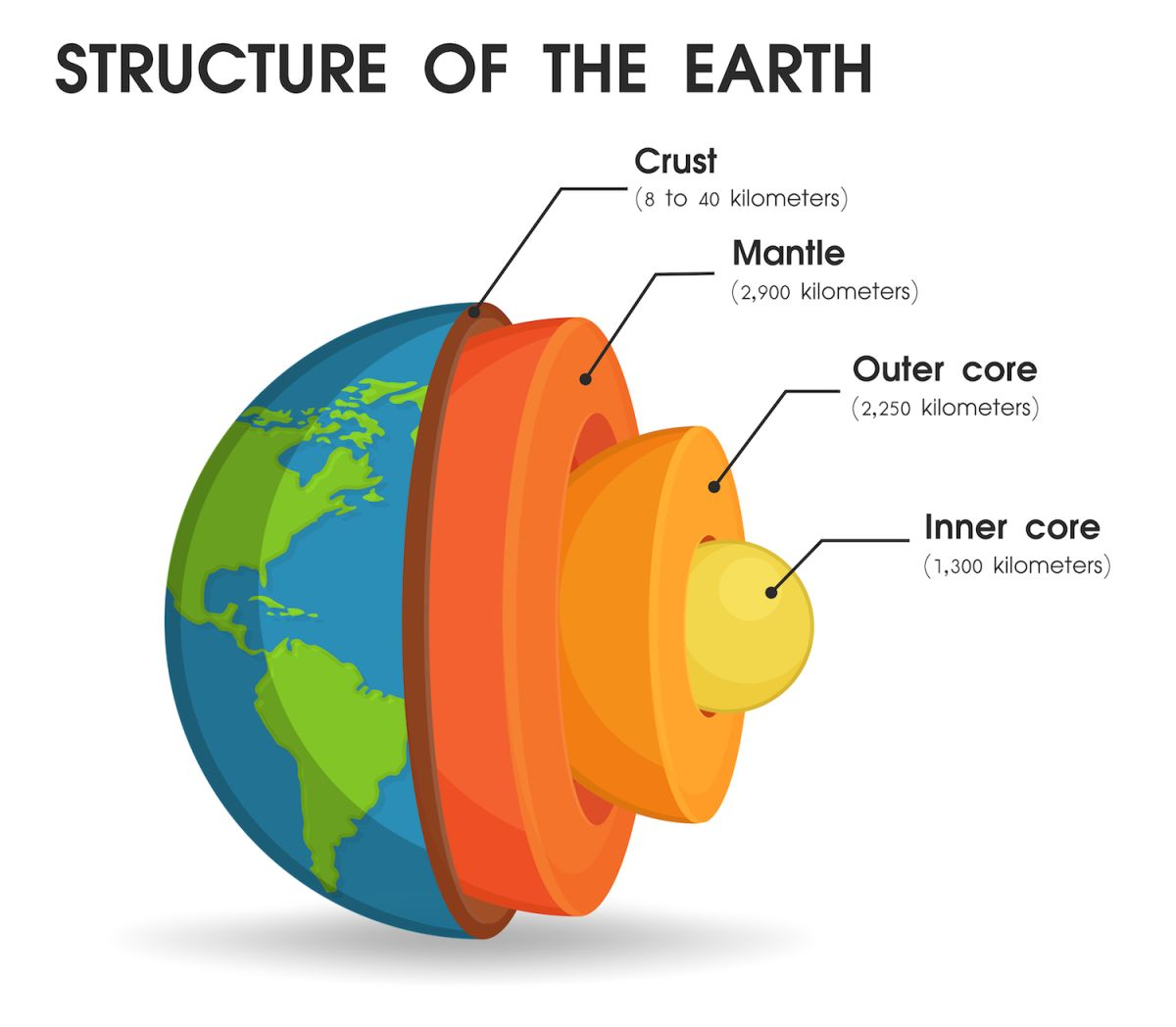 The Earth S Outer Core Is Made Of What