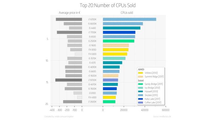 Mindfactory.de CPU sales