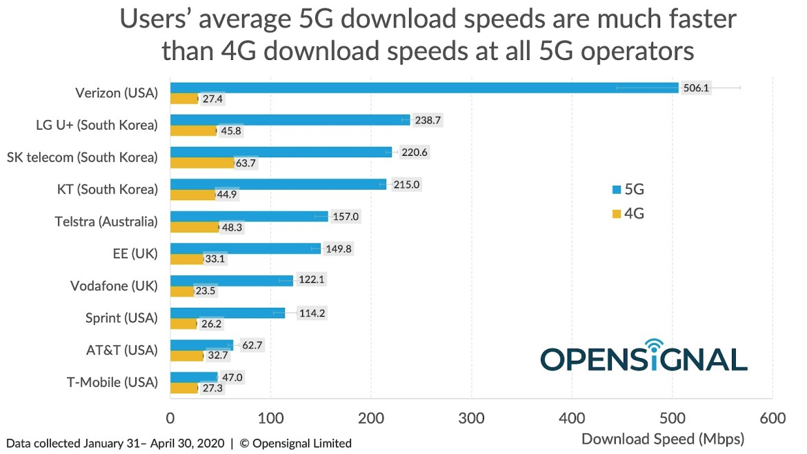5G speeds for iPhone 12