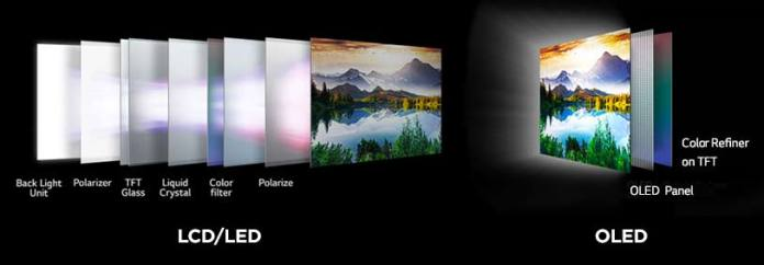 OLED and LCD compared