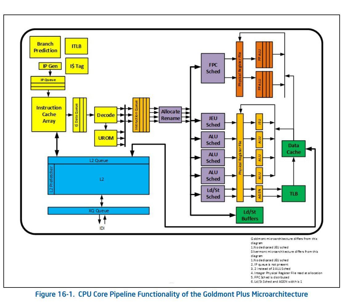 Intel Outs Goldmont Plus Architecture Enhancements