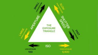 the exposure triangle aperture