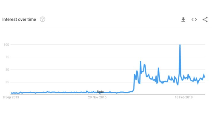 Interest in the search term 'fake news' over time