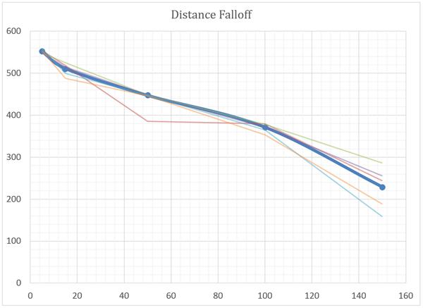 Netgear Orbi RBK50 review: Distance and throughput