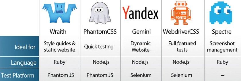 ix9KxdCao5XqwxenFaf7dJ The 5 best visual regression testing tools Random