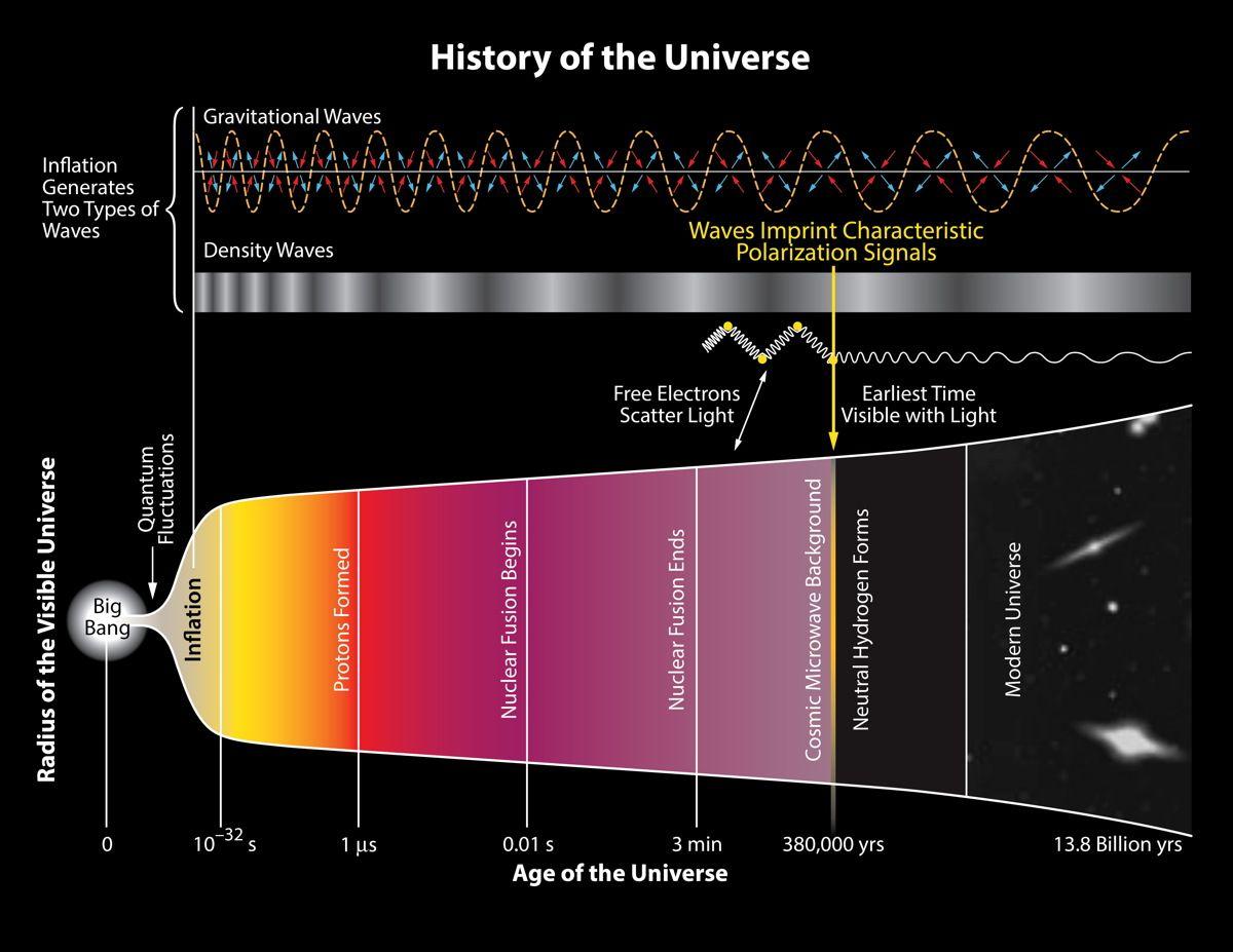 Major Discovery Smoking Gun For Universe S Incredible