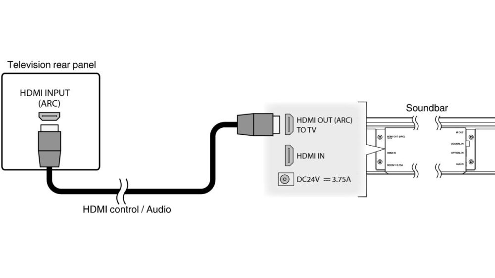 medium resolution of hdmi arc what is audio return channel and why should i use it techradar