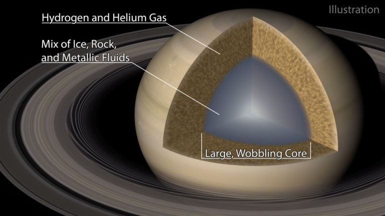Ripples in Saturn's famous rings reveal what's happening inside the planet's core.