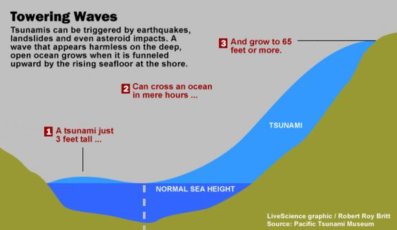 Earthquakes and Tsunamis: How They Work | Live Science