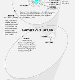 diagram for neptune [ 610 x 1578 Pixel ]