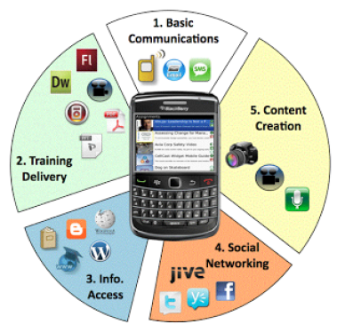 E-mails various purposes applications of a cell phone