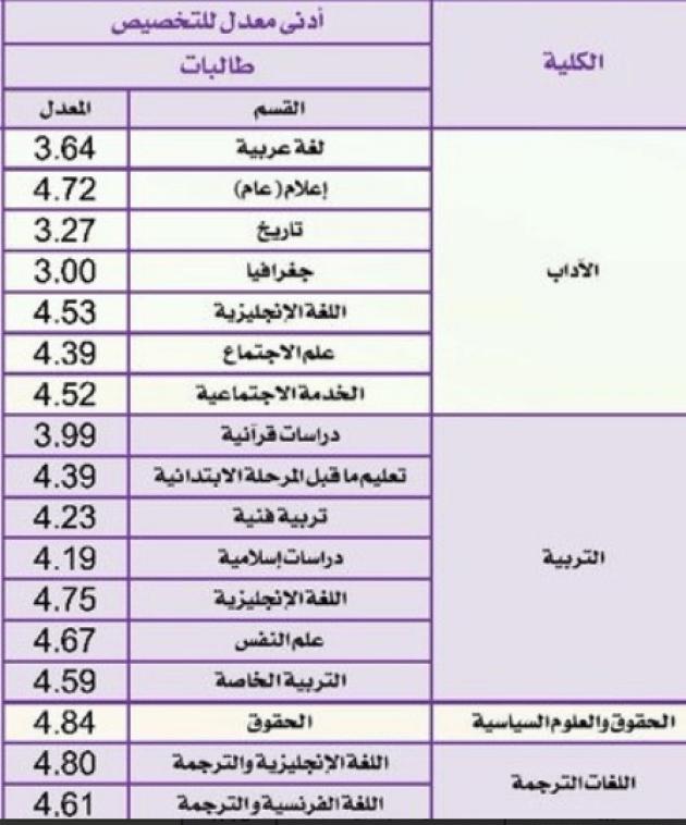 تخصصات جامعة الملك سعود الجديدة 2021 نسب القبول وخطوات التسجيل 1443 مدونة المناهج السعودية
