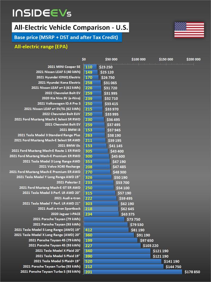 All Electric Car Price Comparison For U S February 24 2021