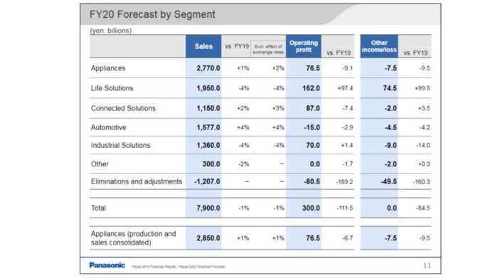 Panasonic 2020 FY forecast