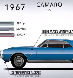 50 years in 5 minutes how the chevy camaro has evolved 84 camaro in need of help finding engine diagram third generation f [ 1920 x 1080 Pixel ]