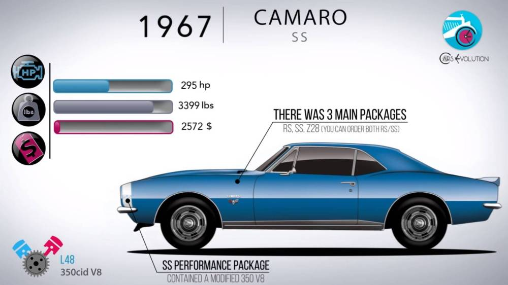 medium resolution of 50 years in 5 minutes how the chevy camaro has evolved 84 camaro in need of help finding engine diagram third generation f