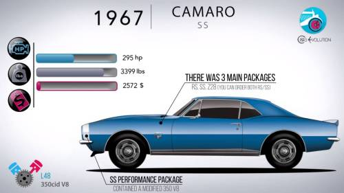 small resolution of 50 years in 5 minutes how the chevy camaro has evolved 84 camaro in need of help finding engine diagram third generation f
