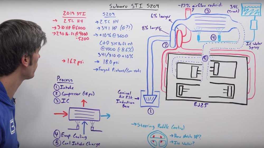 medium resolution of ej25 engine diagram intake system