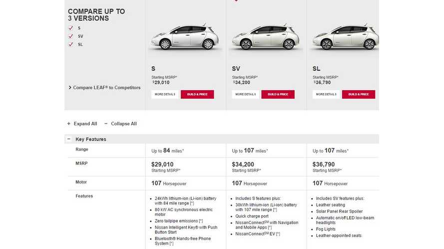 30 kwh nissan leaf now cheaper as base s gets bigger battery for 32 450