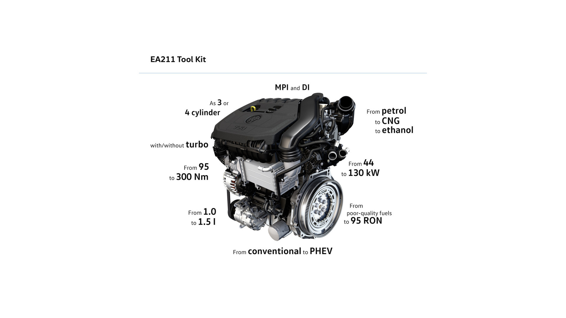 Vw Introduces New 1 5 Liter Tsi Evo Engine