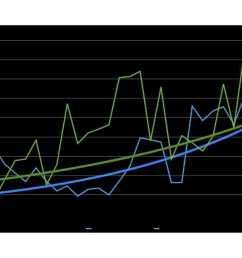 nissan leaf versus chevy volt cumulative sales graph with exponential curve [ 1920 x 1080 Pixel ]