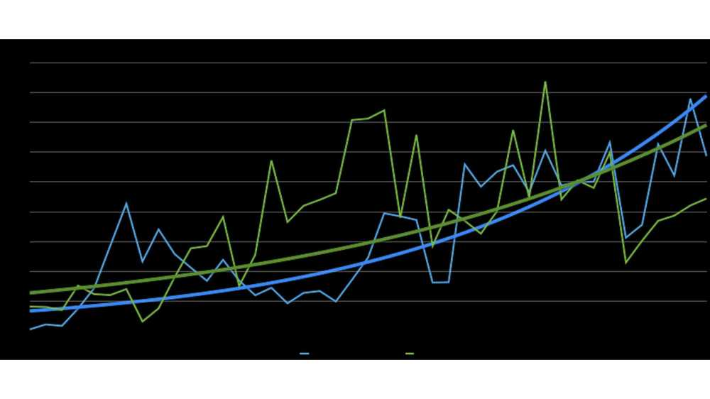 medium resolution of nissan leaf versus chevy volt cumulative sales graph with exponential curve