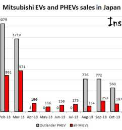 in 2013 mitsubishi sold 9 608 outlander phevs in japan approximately 18 000 worldwide  [ 1920 x 1080 Pixel ]