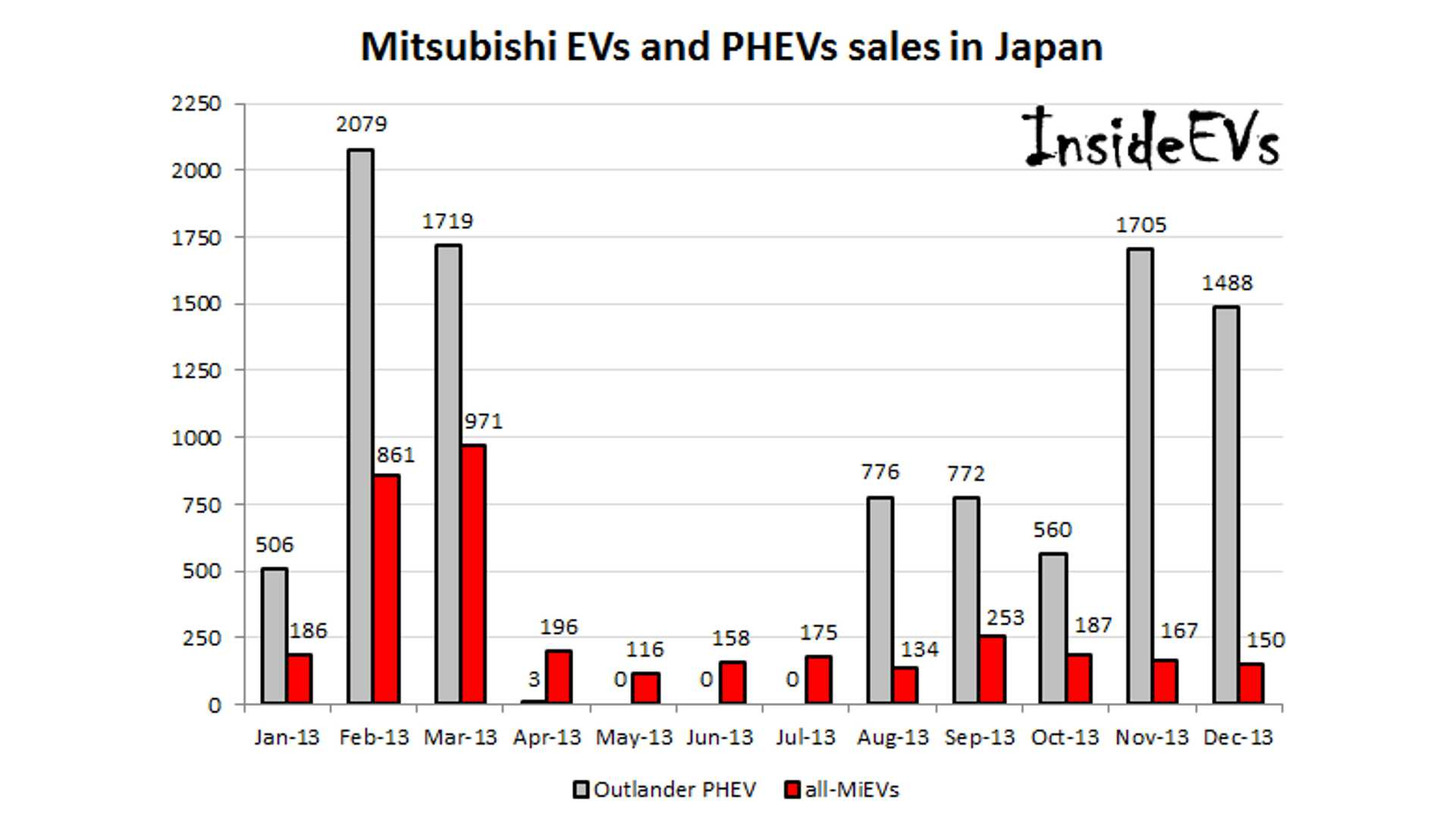 hight resolution of in 2013 mitsubishi sold 9 608 outlander phevs in japan approximately 18 000 worldwide