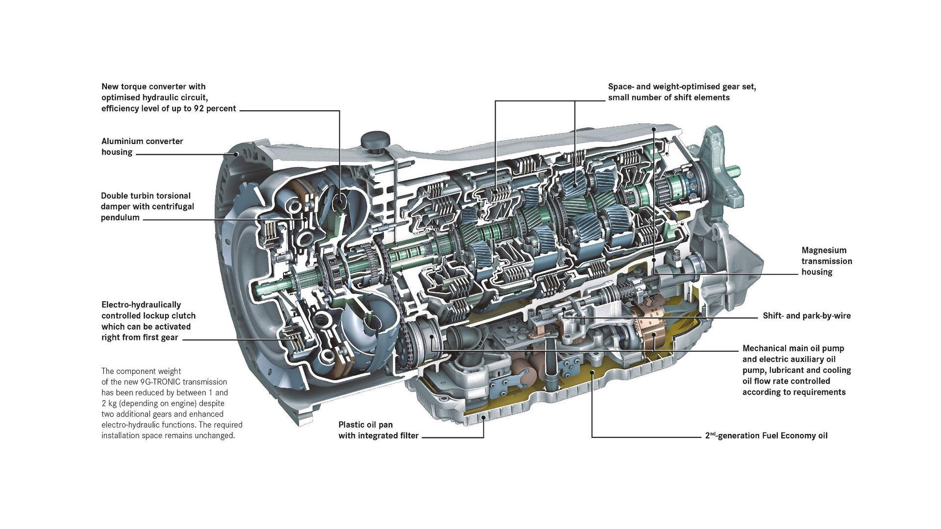 hight resolution of mercedes transmission diagram wiring diagram new mercedes transmission diagram mercedes 8 g tronic trademark filing points