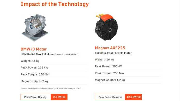 Magnax Yokeless Axial Flux Motor Promises 98 Percent Efficiency