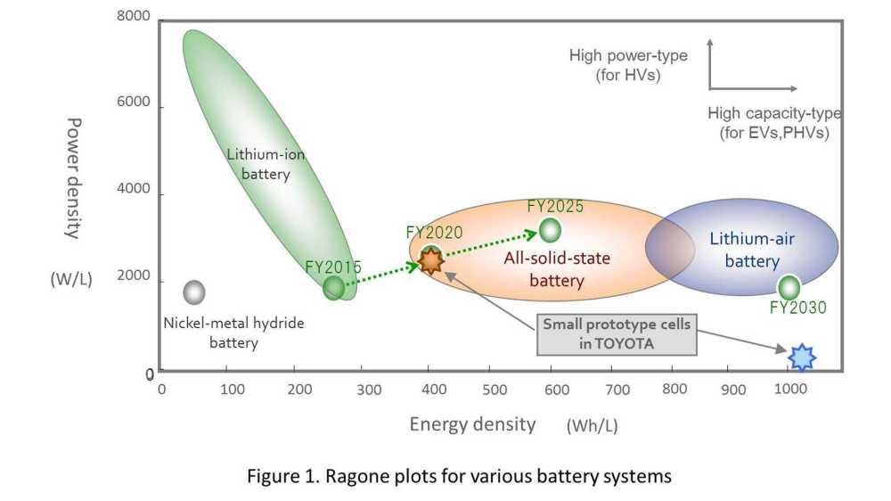 medium resolution of toyotum battery diagram