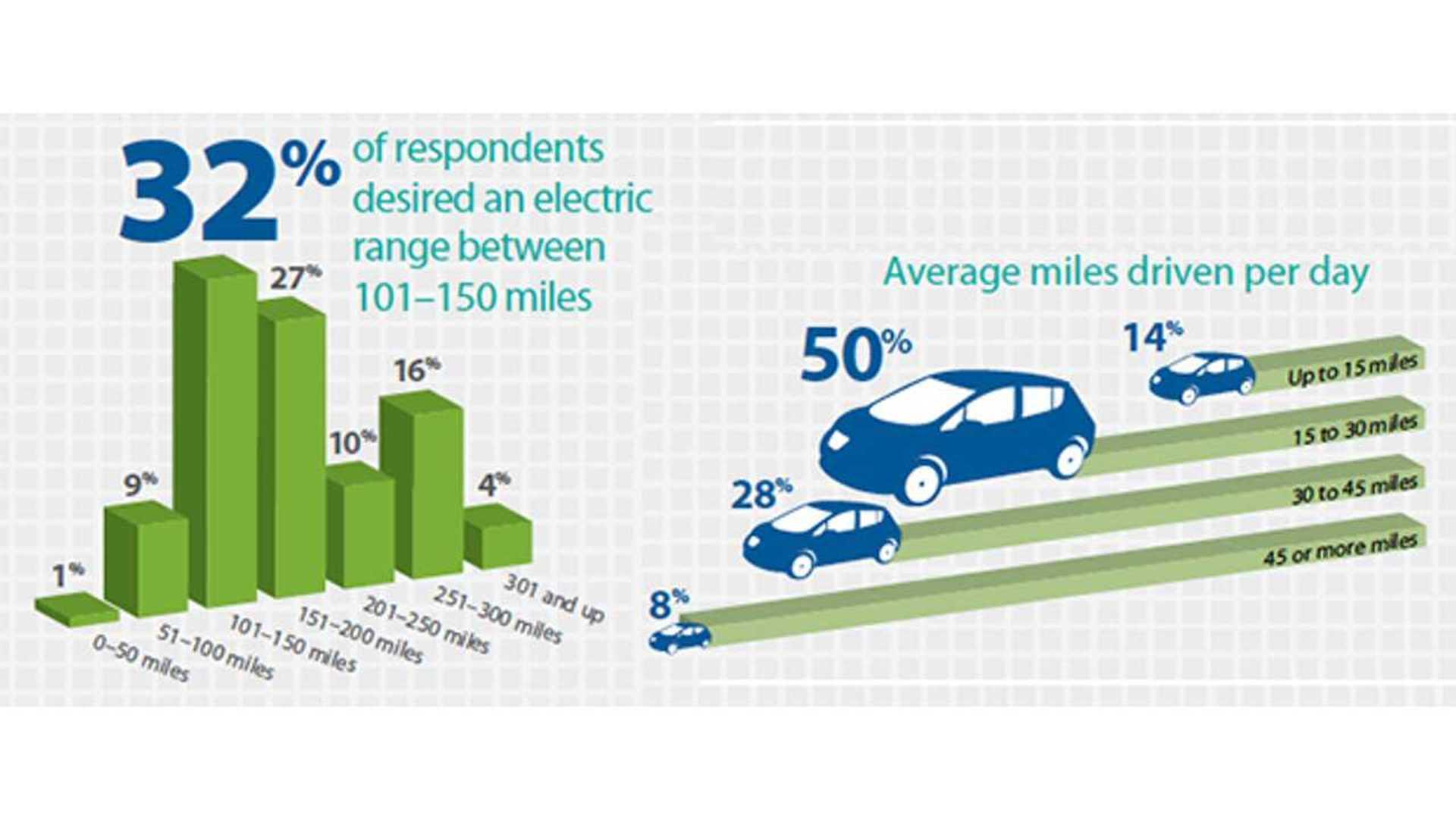 Survey 89 Percent Of Respondents Desire Electric Vehicle
