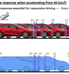 mazda skyactiv x engine plans [ 1280 x 720 Pixel ]