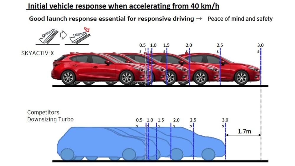medium resolution of mazda skyactiv x engine plans