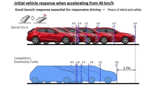 small resolution of mazda skyactiv x engine plans