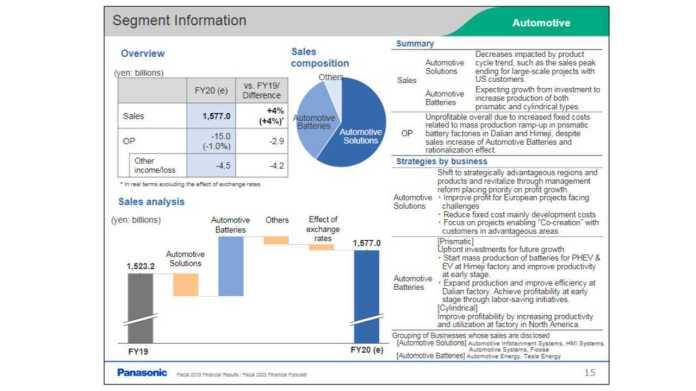 Panasonic 2018 FY Segment info