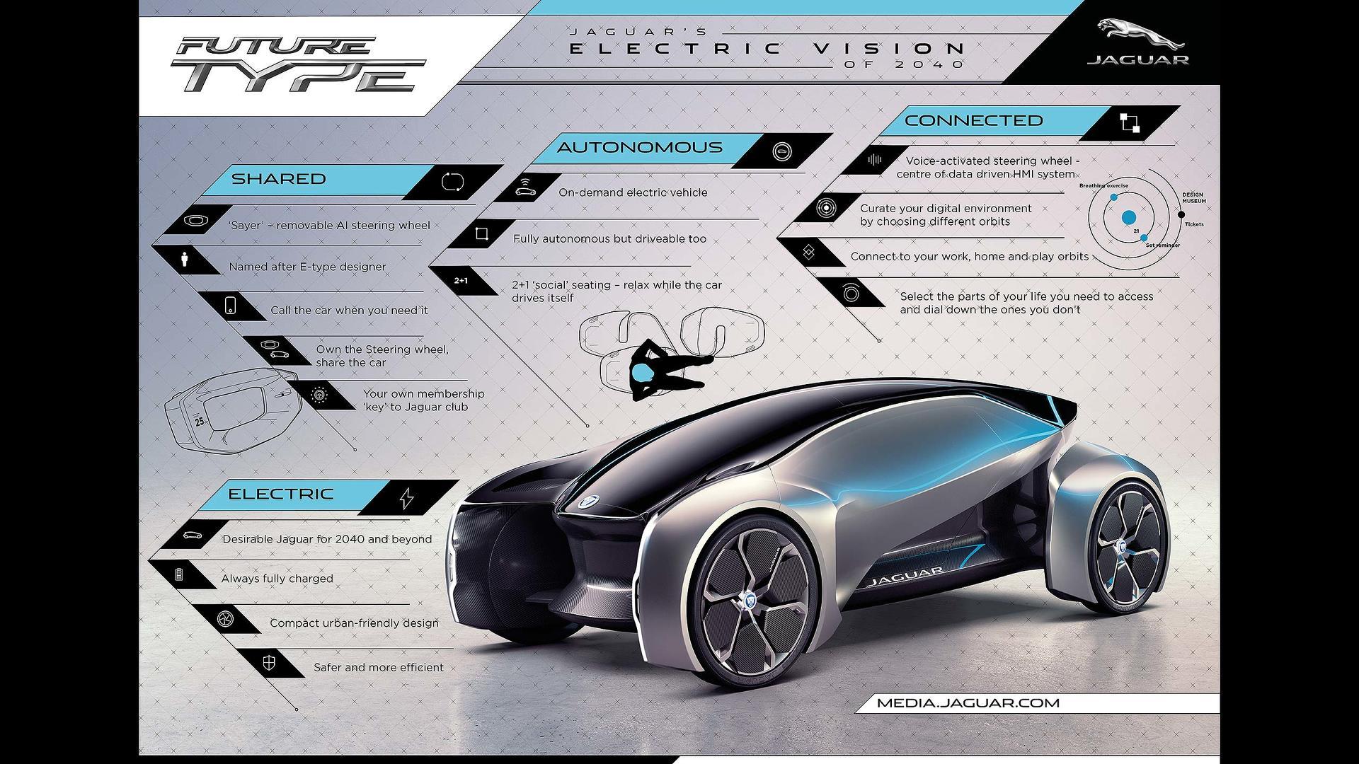 Jaguar Reveals Electric Future With E Type Ev Future Type